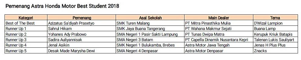 Para pemenag AHM Best Student 2018.