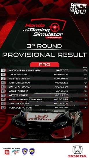Hasil Seri Ketiga HRSC dari Pro.  Ist
